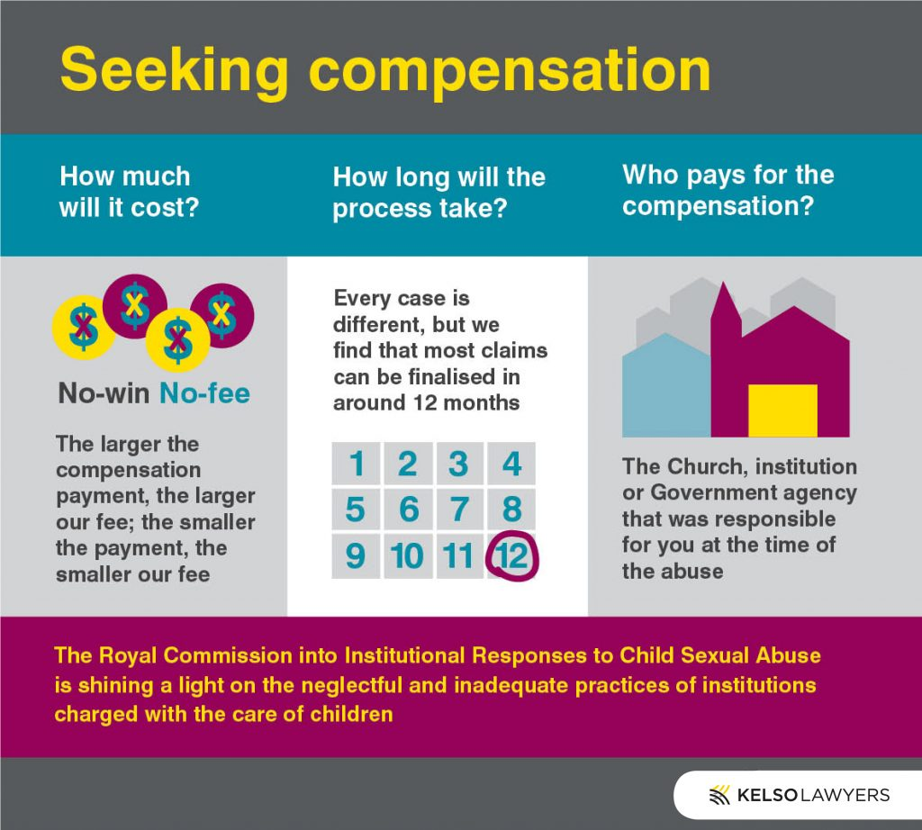 seeking compensation infographic