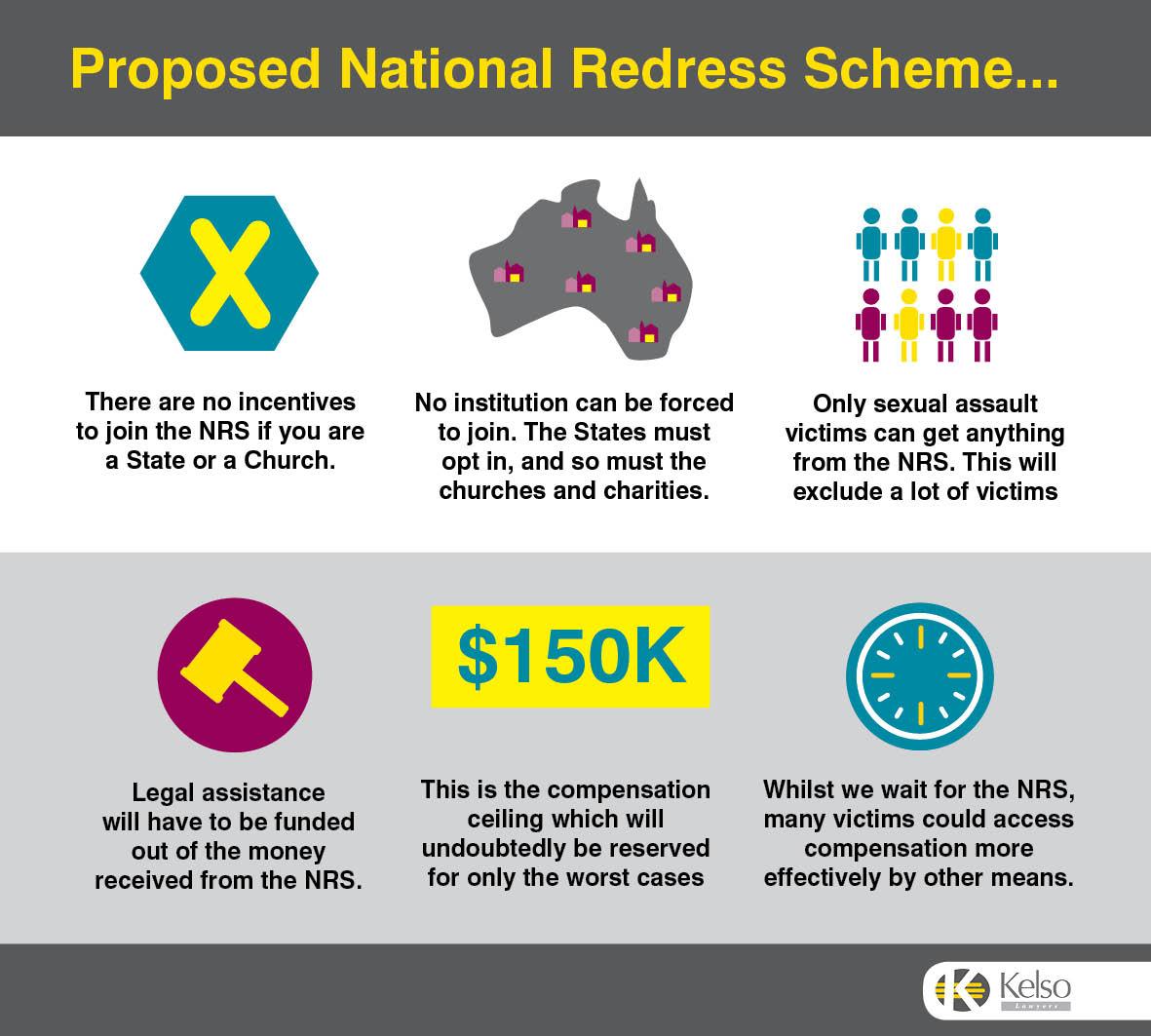 National Redress Scheme Australia