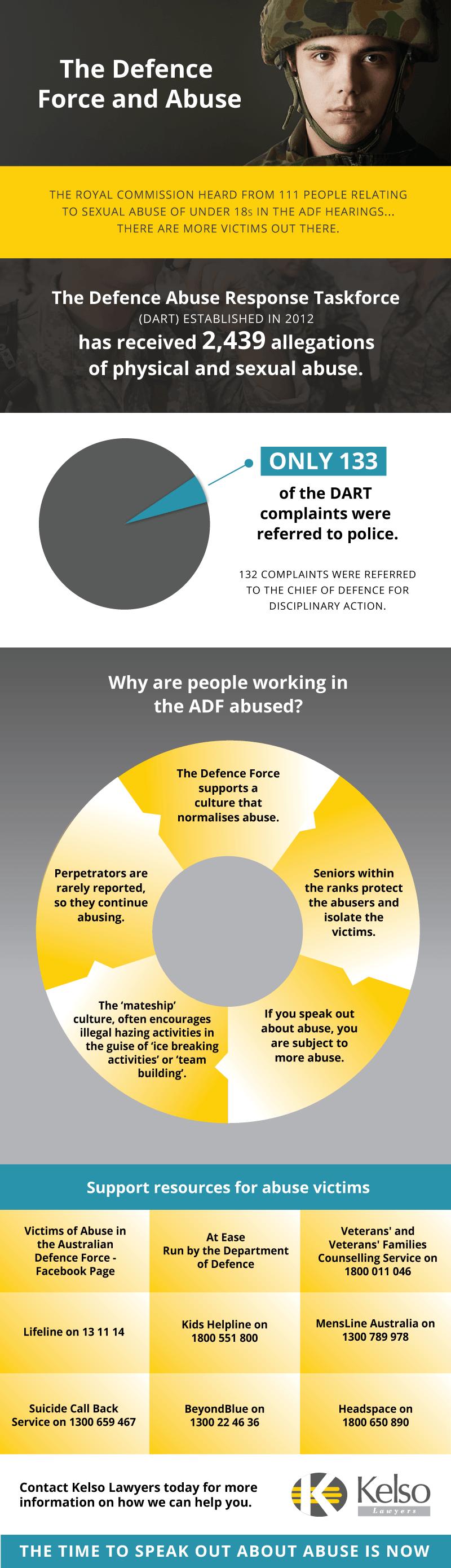 ADF-abuse-statistics-kelso