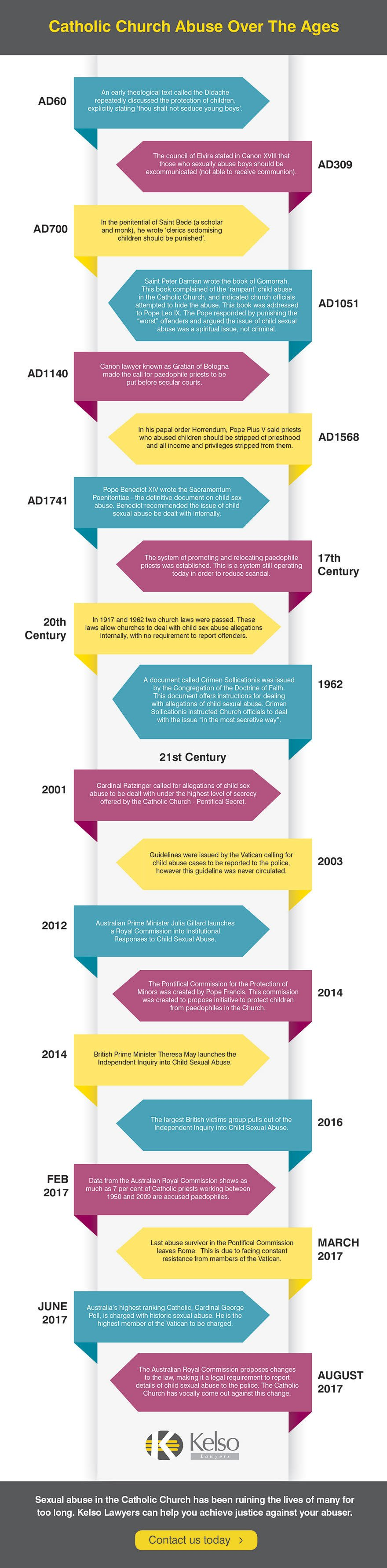 Kelso-Catholic-Abuse-Timeline