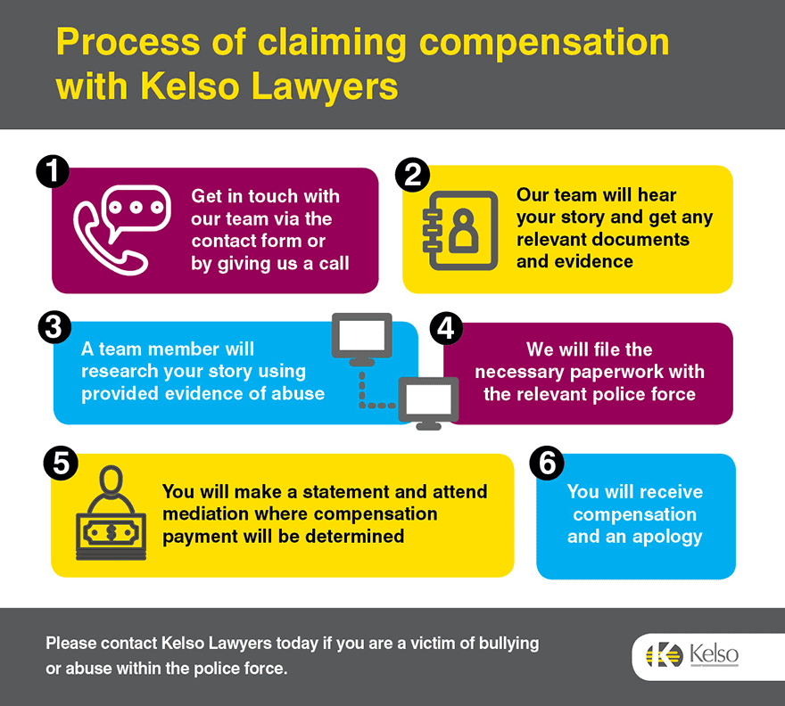 police-abuse-claiming-compensation