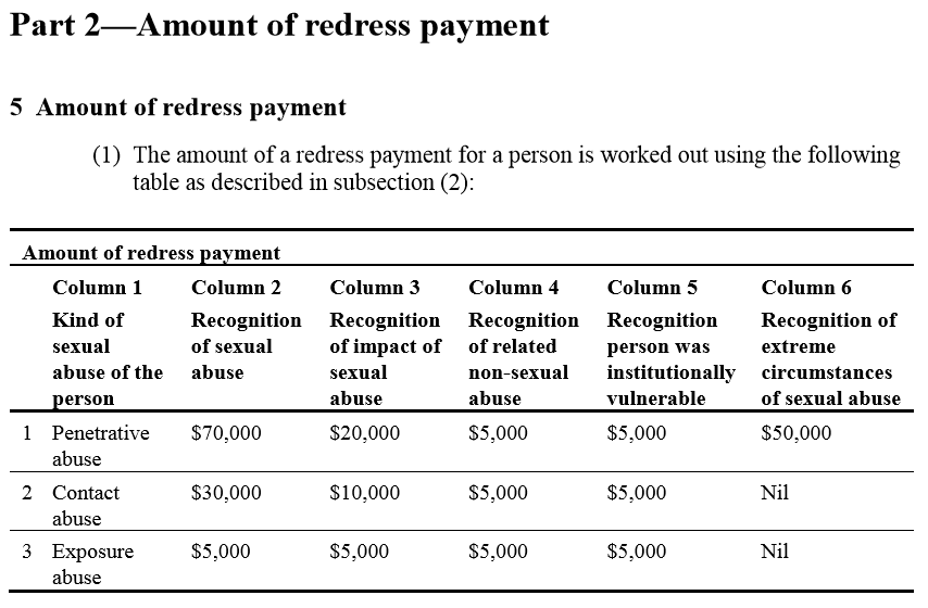 Redress Payment Scheme Matrix
