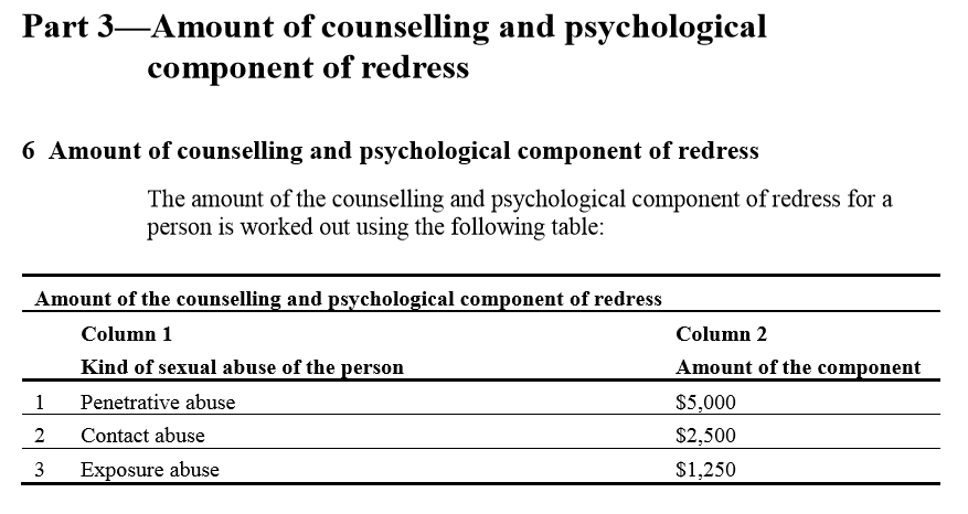 Redress Scheme Counselling Matrix