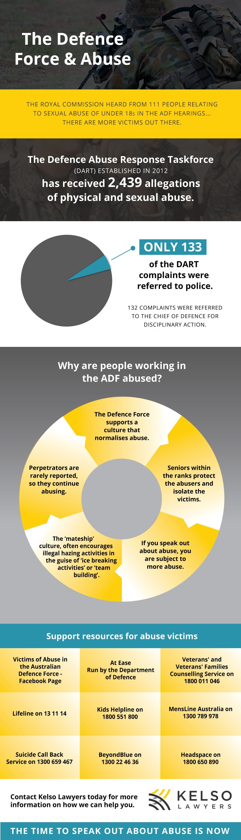 Australian Defence Force and Abuse Infographic