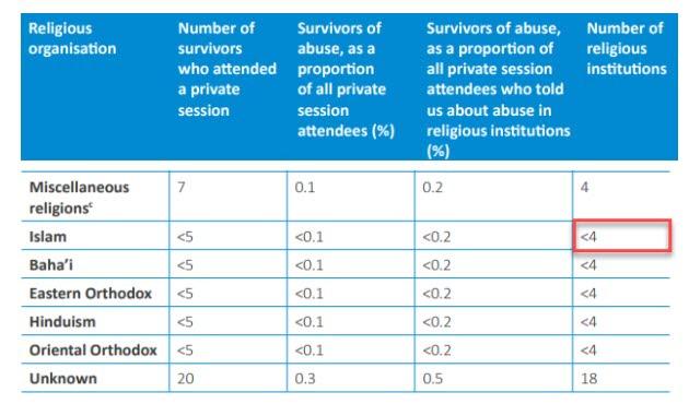 royal commission institution statistics